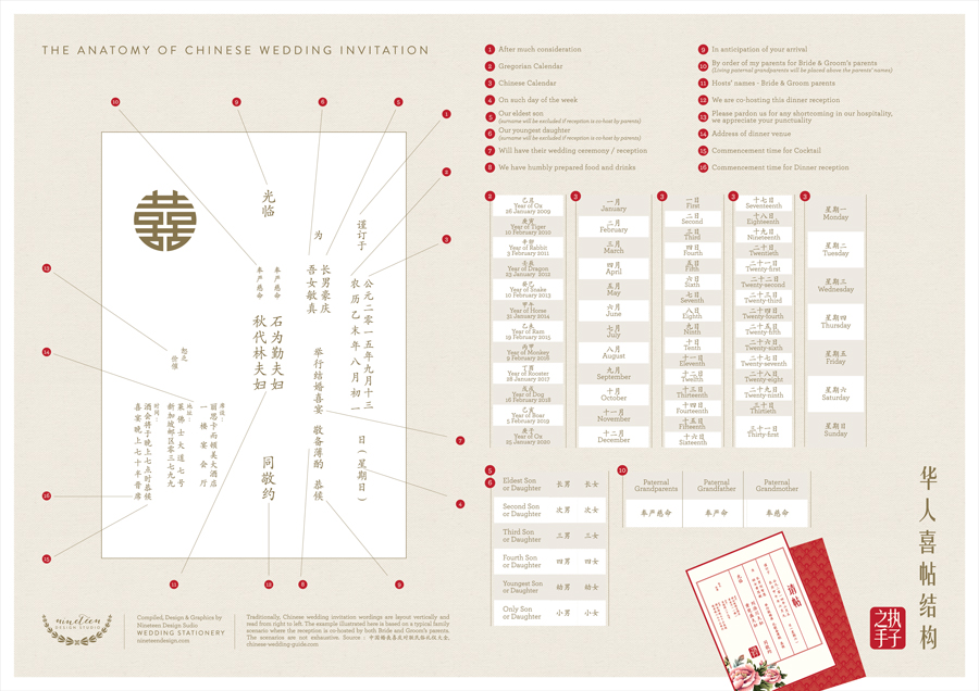 Chinese Wedding Invitation Word Guide